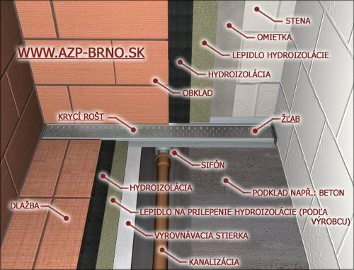 Príklad inštalácie