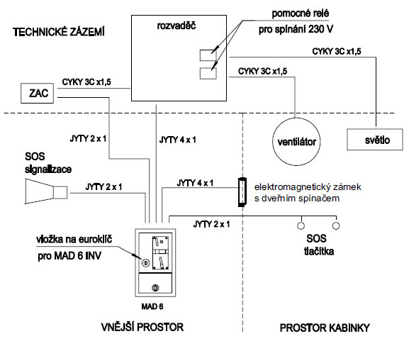 Blokové schema zapojení